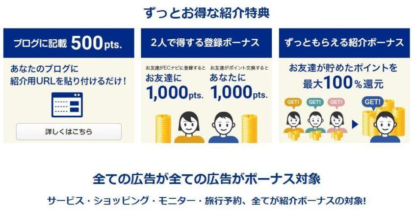 ECナビをお友達に紹介すると、お互いに100円がもらえて、すべてのサービスに対して10%の還元がもらえます。