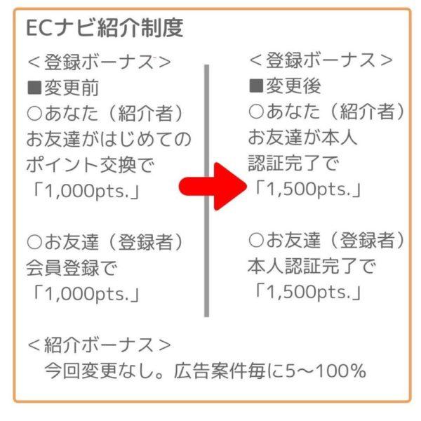 ECナビ紹介制度変更点