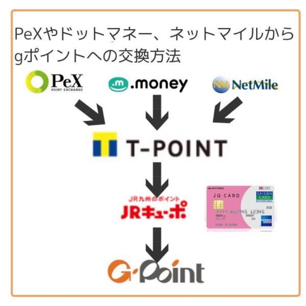 Gポイント交換ルート