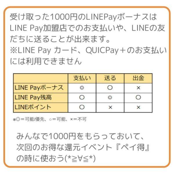 受け取った1000円のLINEPayボーナスはLINE Pay加盟店でのお支払いや、LINEの友だちに送ることが出来ます。  ※LINE Pay カード、QUICPay+のお支払いには利用できません