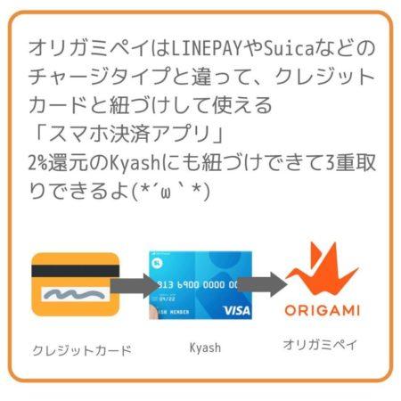 オリガミペイはLINEPAYやSuicaなどのチャージタイプと違って、クレジットカードと紐づけして使える  「スマホ決済アプリ」  2%還元のKyashにも紐づけできて3重取りできるよ(*´ω`*)